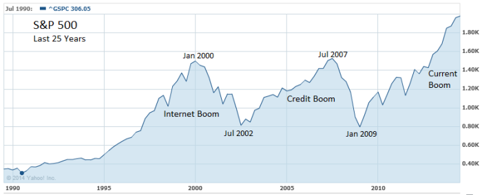 25 Years of S&P 1989-2014