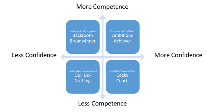 Confidence & Competence