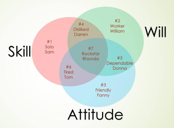 skill-will-attitude
